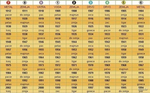 Rodjenja uporedni ljubavni datumu besplatno po horoskop Izračunajte po