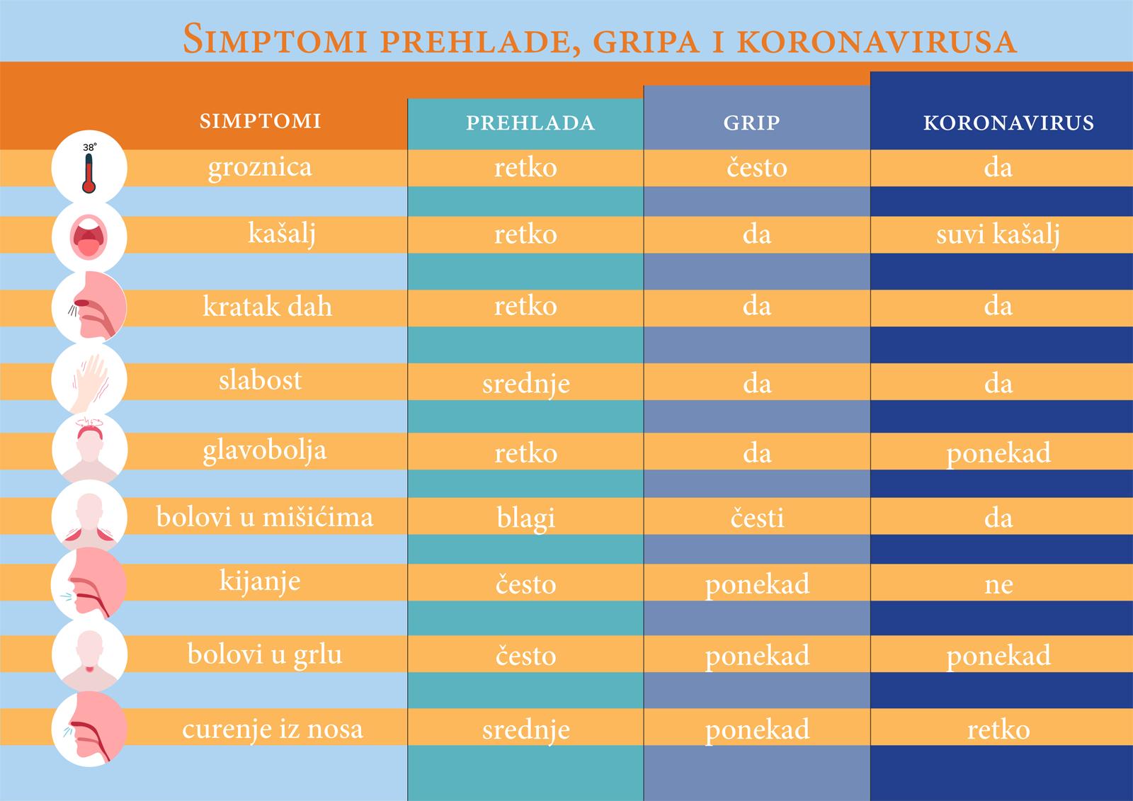 Simptomi grip - prehlada - korona virus