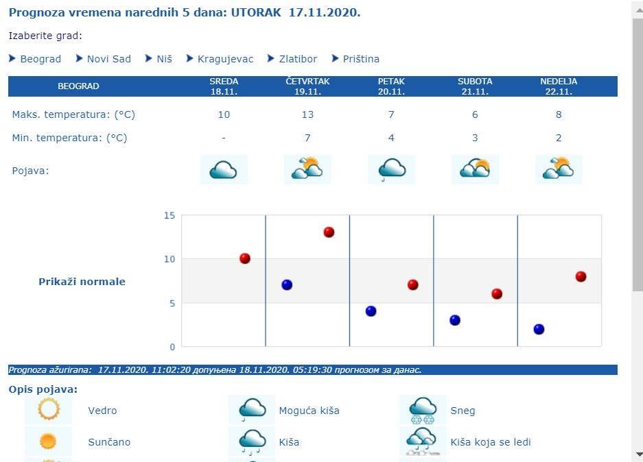 VREMENSKA PROGNOZA DO KRAJA NOVEMBRA 2020: Evo kad se očekuje prvi sneg u Srbiji